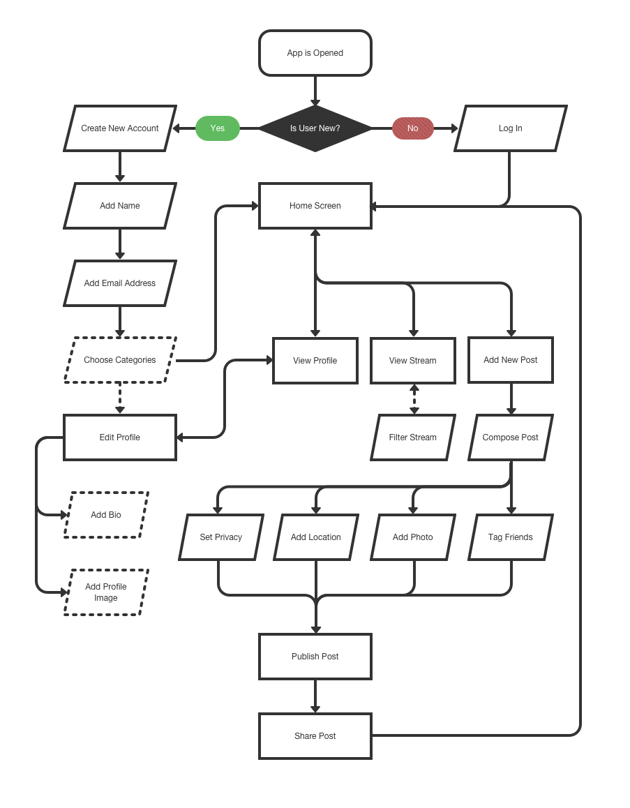 A mockup of the general flowchart for using a typical social media photo sharing app, with branches for creating a new account, browsing a stream, viewing a profile, and sharing a new photo.